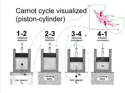 Carnot Cycle Solved Problems