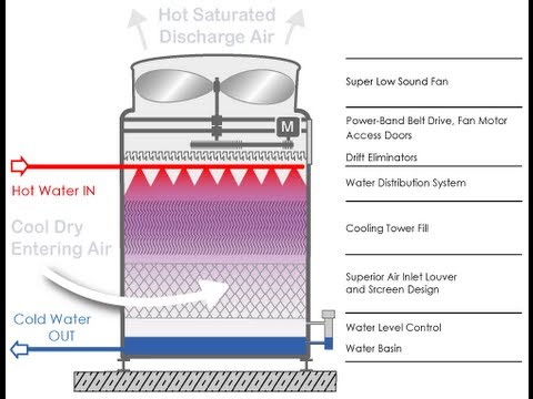 More About Sendai Mediatheque also Cooling Tower Design also Tdh likewise Hvac Energy Efficiency In  mercial Buildings additionally Cooling Tower Design. on hvac cooling tower diagram