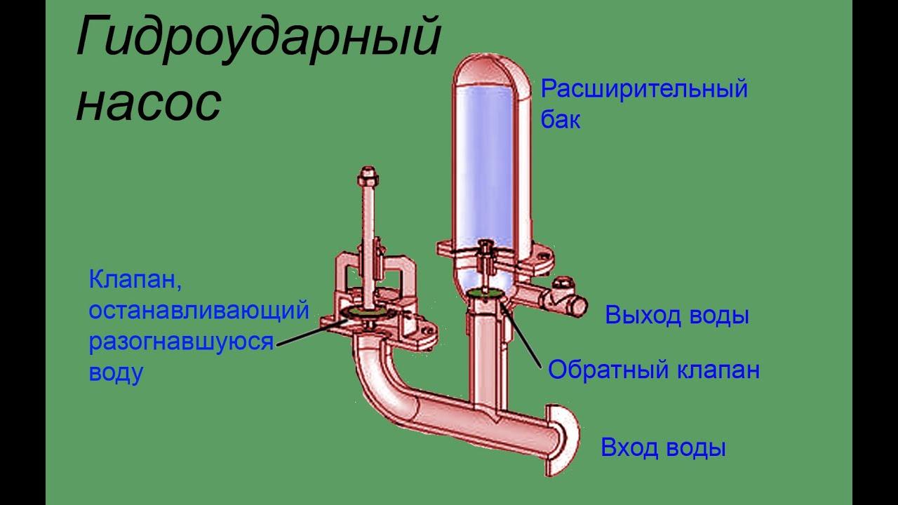 Гидроударный насос своими руками