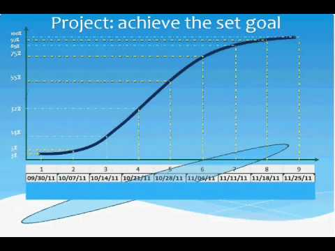 s-curve & Project Management