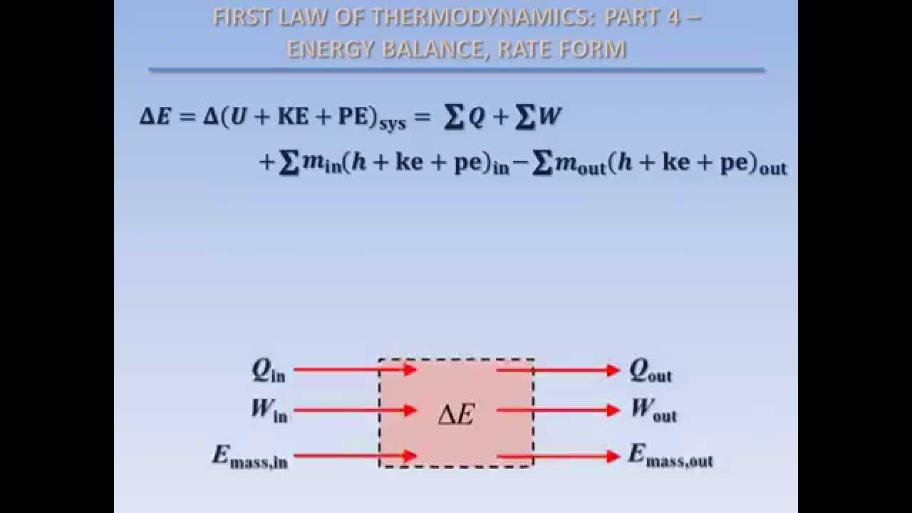 Energy Balance Thermodynamics Energy Balance Rate Form