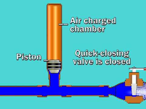 Sioux Chief Water Hammer Arrester Animation Youtube