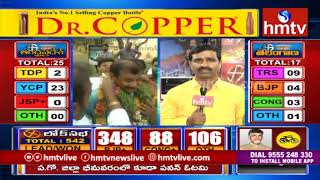Report on Telangana Lok Sabha Election Results 2019 | hmtv