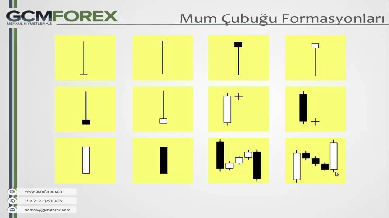 Forex formasyonlar video