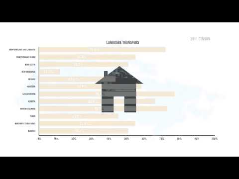 Part 4 - Portrait of Official-Language Minorities in Canada: Language transfers, mixed unions...