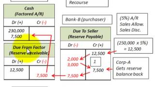 Accounts Receivable Factoring With Recourse Versus Without Recourse On Sale