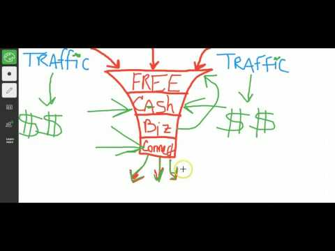 Best Lead Generating and Cash Flow Rolodex Strategy For Your Internet Home Based Business