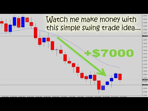 Watch The Forex Guy Make a $7000 Trade with Simple Swing Trading!