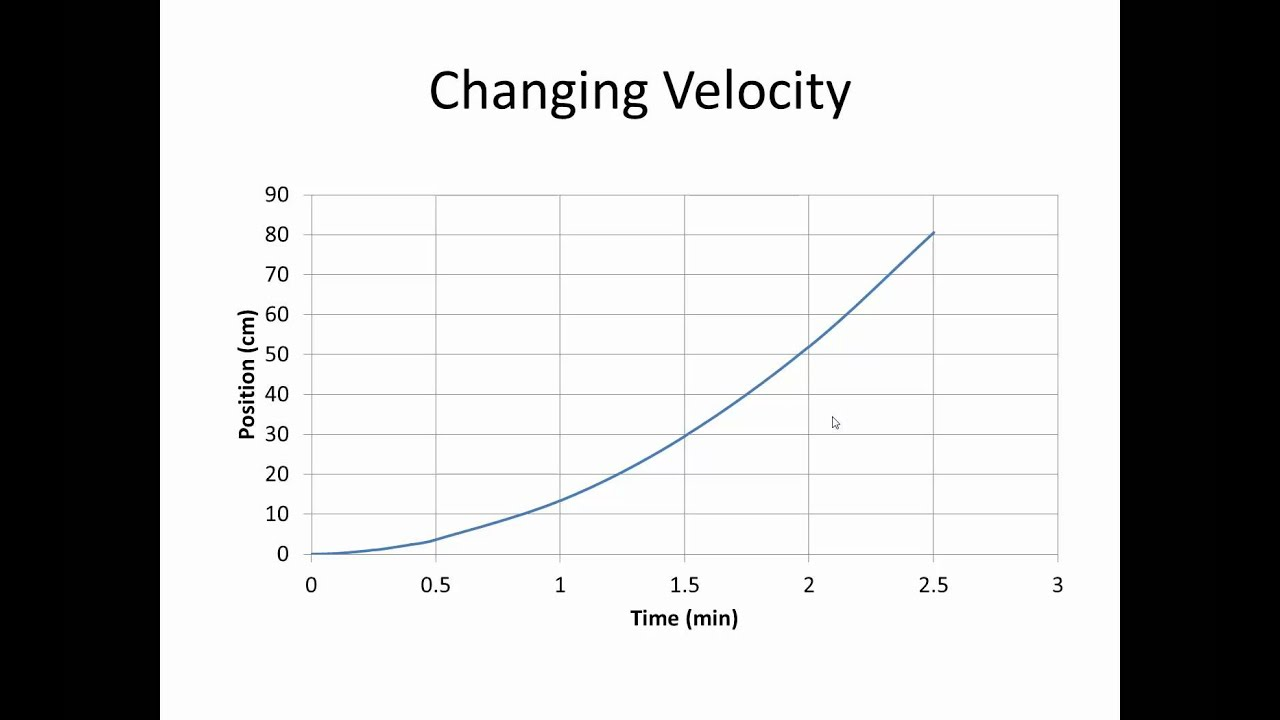 Velocity Vs Time Graph Position Time Graphs