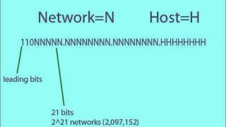 IPv4 and how it works.