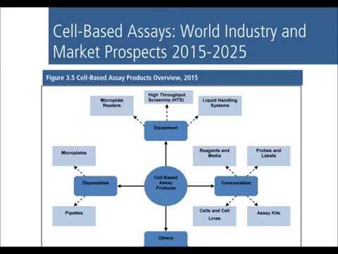 Cell Based Assays World Industry and Market Prospects 2015-2025 Report