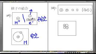 高校物理解説講義:「核子の結合」講義2