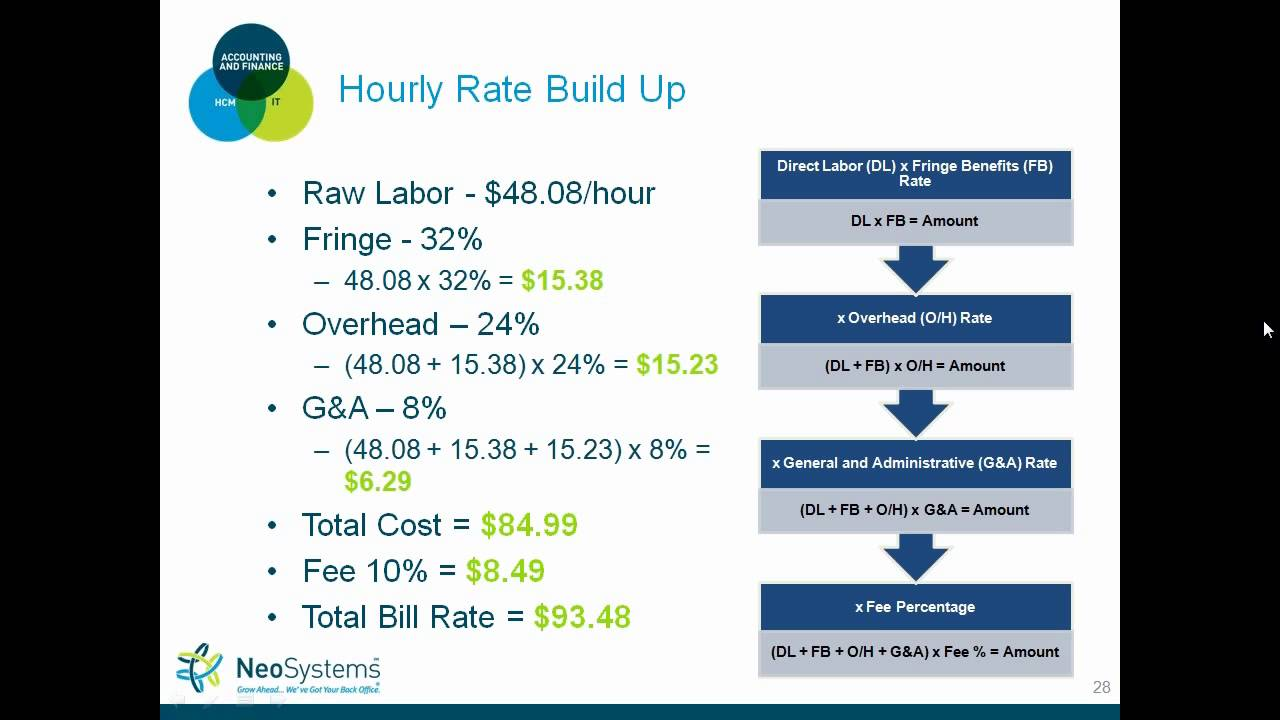 Govcon accounting 101 contract types and pricing youtube