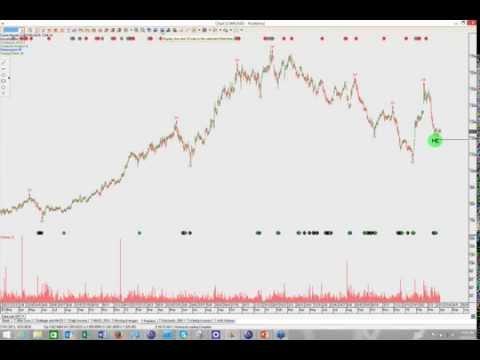 ASX Top 50 April Market Update - Investor Signals