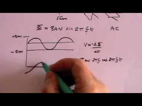 Electromagnetism - Part 2 - A Level Physics