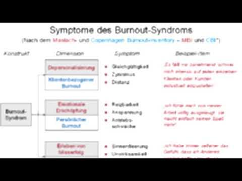 Burn-Out-Syndrom: Früherkennung und Vorbeugung.