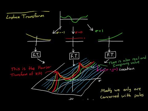 The Laplace Transform - A Graphical Approach