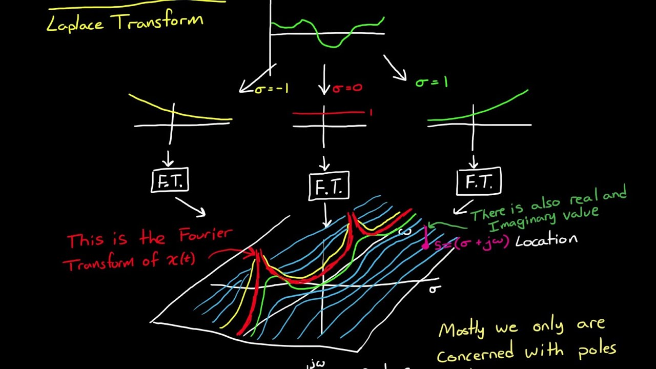 The Laplace Transform - A Graphical Approach - YouTube