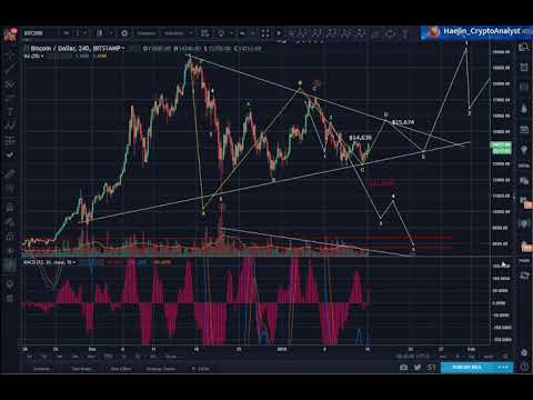 Bitcoin (BTC) Morning Update: The Sellers Are Weakening!!