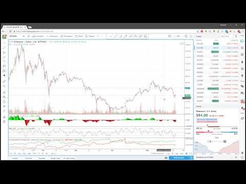 Ежедневный анализ цены биткоина 25.05.2018