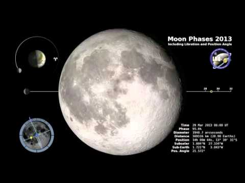 Moon Phase & Libration 2013: Additional Graphics