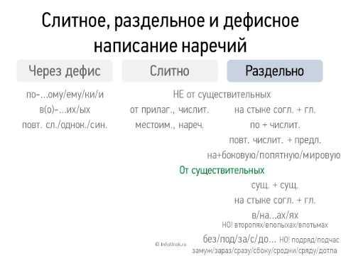Видеоурок по русскому языку Слитное, раздельное и дефисное написание наречий (6 класс)