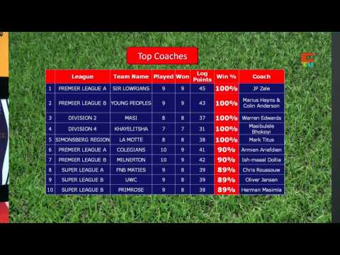 WP Club Rugby current top coaches