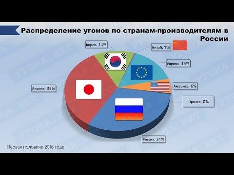 Статистика угонов в России 2016