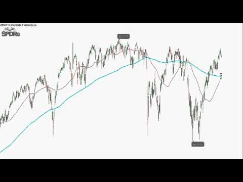 What are the Investment Market Trends for April 25, 2016?