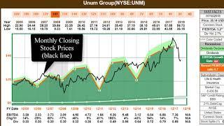 Unum Group (NYSE:UNM)