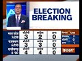 Assembly Election Trends Congress leads in Chattisgarh, Rajasthan and Madhya Pradesh