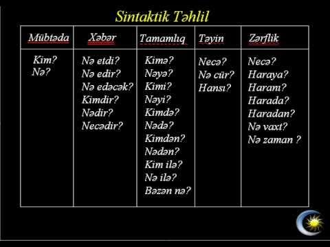 Azərbaycan dili-Sintaktik təhlil