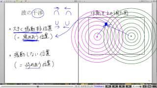 高校物理解説講義:「波の干渉」講義2