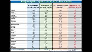 Экспорт Украины в ЕС вырос на 15% по сравнению  до Майдана
