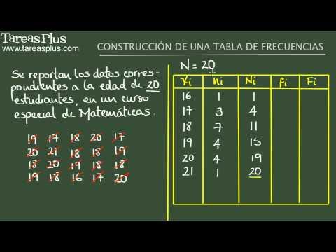 Construcción de una tabla de frecuencias. Ejemplo 1