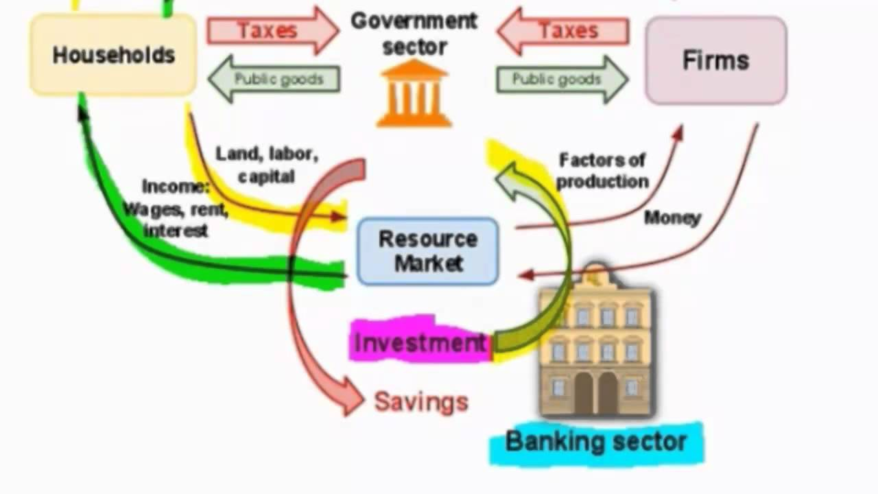 3d animation process flow diagram measuring gdp using the income approach and the