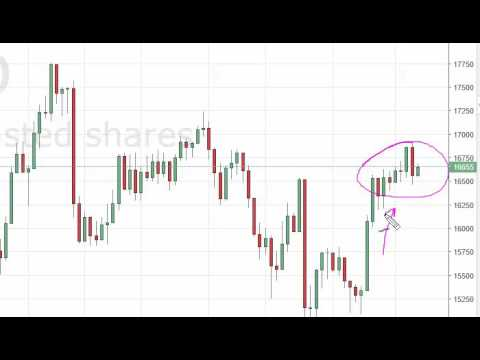 Nikkei Technical Analysis for July 25 2016 by FXEmpire.com