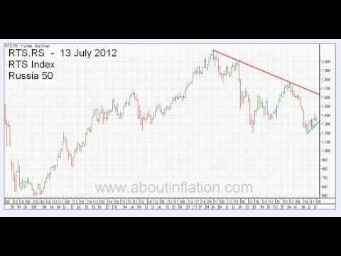 Down TrendLines 13 July 2012 Weekly Bar Charts -- World Indexes