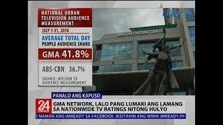 GMA Network, lalo pang lumaki ang lamang sa nationwide tv ratings nitong Hulyo