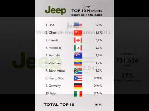 Fiat Group : 2012 Official Jeep Sales Results