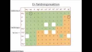 download lagu Lektion 7 Fældningsreaktion Endoterm Og Exoterm Reaktion gratis