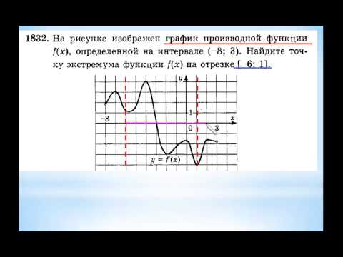 ЕГЭ-2014 Задание В-9 Урок №240. Найдите точку экстремума функции на отрезке.