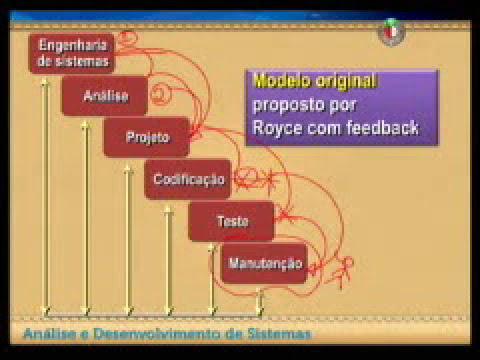 Processos de negócio e software: conceito da engenharia de software Aula 01