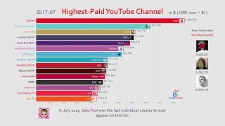 Top 15 Highest Paid YouTube Channel Ranking (2013-2019)