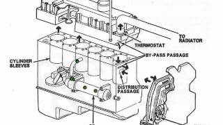 International Dt466 Water Pump Location on jaguar fuel pump diagram