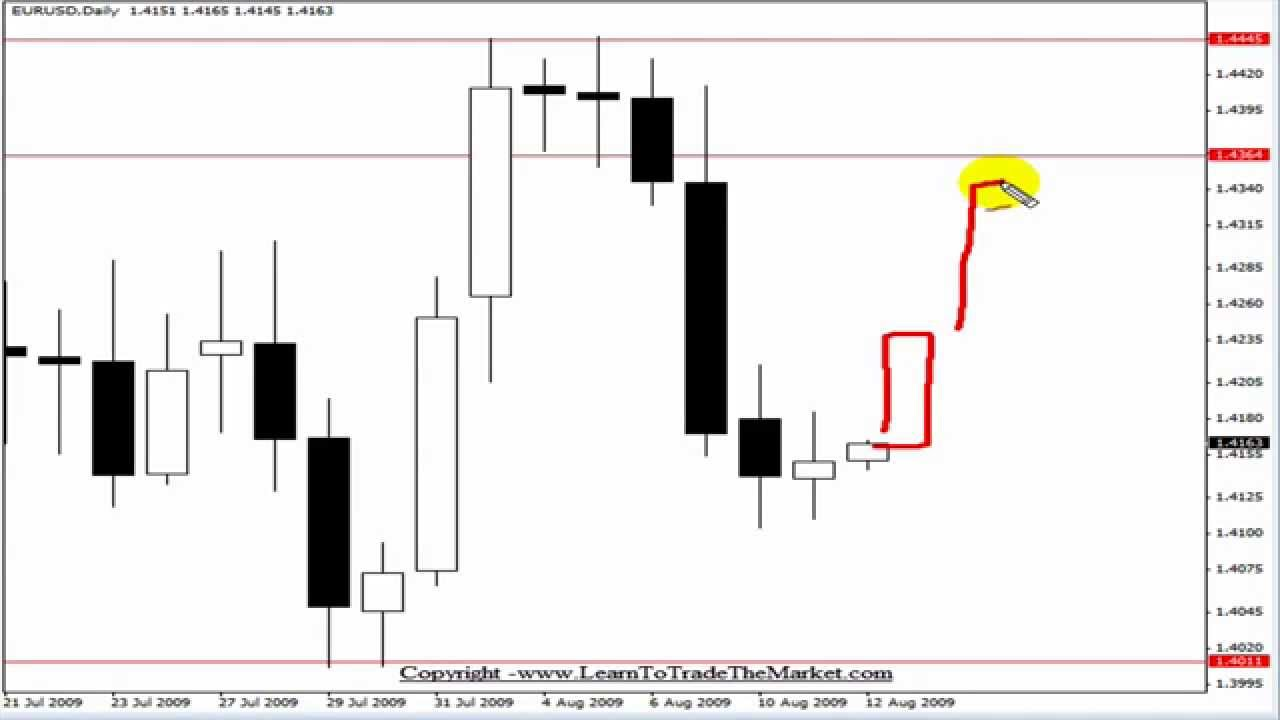 Forex strategy builder tutorial
