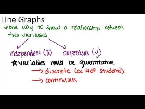 Line Graphs Principles