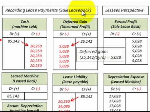 Lease Accounting For Sales And Leaseback Deferred Gain