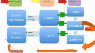 Politics and The Policy Process