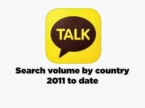 Social messaging apps - WhatsApp, WeChat, Line and Kakao - search volumes by country over time